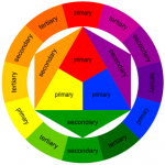 Color Theory – Choosing the right Color Combinations